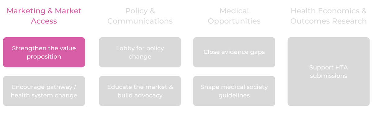 Marketing & Medical Access